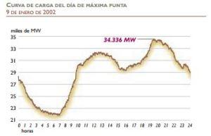 pico máximo de potencia del año 2002