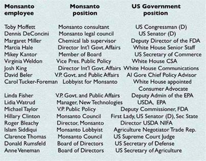 ¿Por qué Monsanto hace lo que le sale de los...?