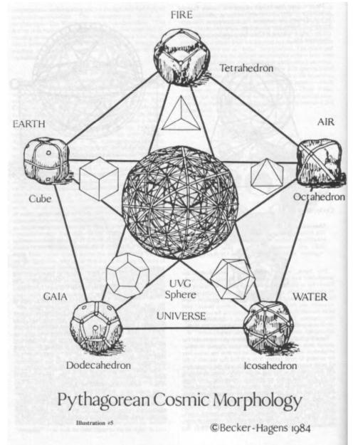 diagrama de estrella