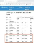 001 ébola muertes OMS asteriscos